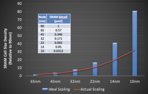 What's the future of technology scaling? | SIGARCH