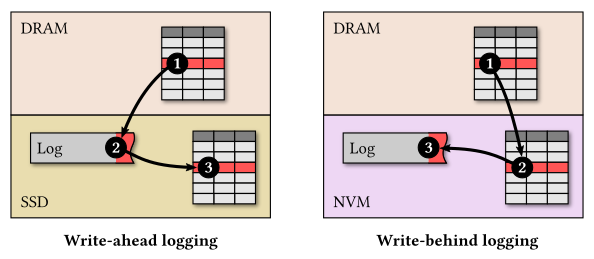 Data management on non-volatile memory | SIGARCH