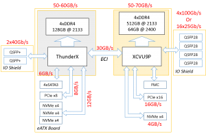 Enzian eATX board block diagram