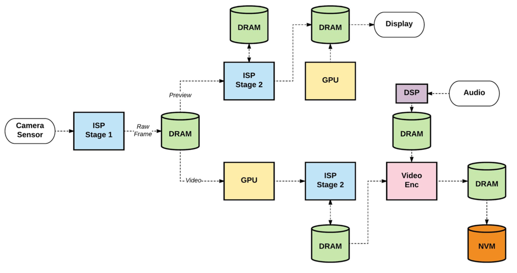 Accelerator-level Parallelism   SIGARCH