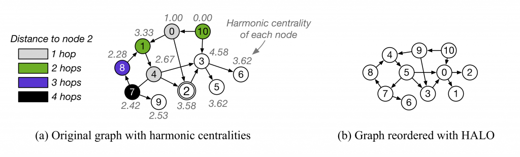 An example of graph reordering with HALO that reduces read amplification, thrashing and evictions with unified memory when doing breadth-first search on graphs that do not fit the GPU memory.