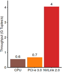 The throughput of the non-partitioned hash join on a GPU with NVLink 2.0 is 6× higher even when the dataset is 8× bigger than the size of GPU memory.