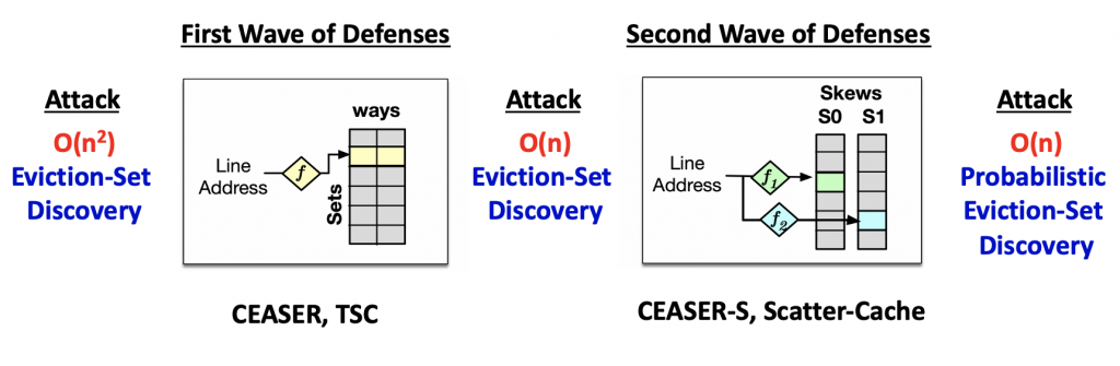 Multiple Waves of Attacks and Defenses